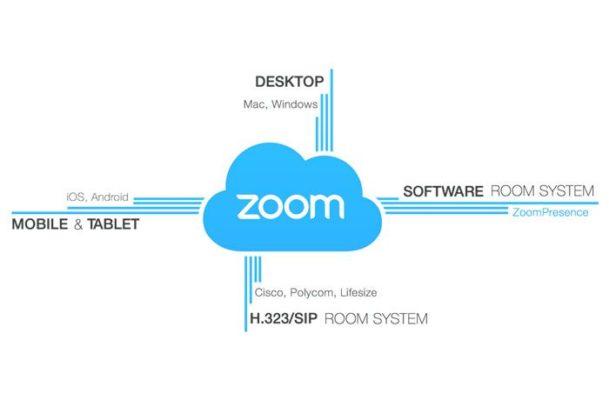 Phần Mềm Zoom Họp Trực Tuyến
